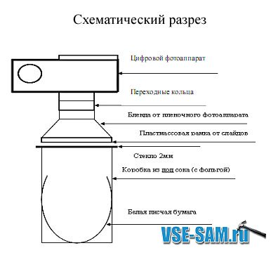 Самодельный сканер для сканирования фотопленок в разрезе
